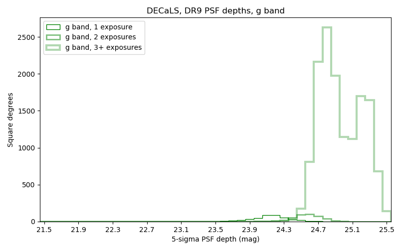 ../../files/depth-hist-g-dr9-south.png